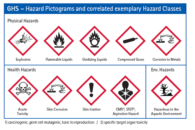 New Hazard Symbols and Meanings